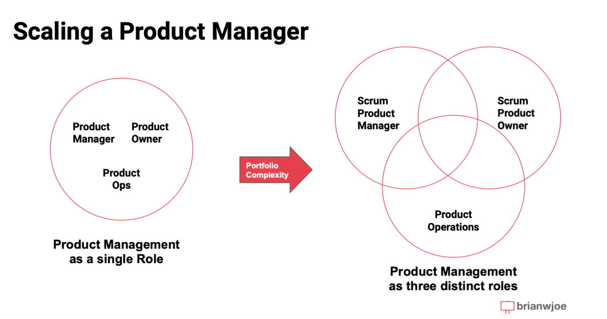 Product ops and Product management