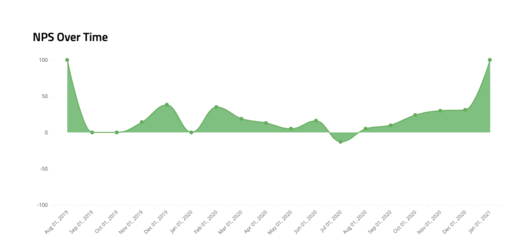 NPS over time