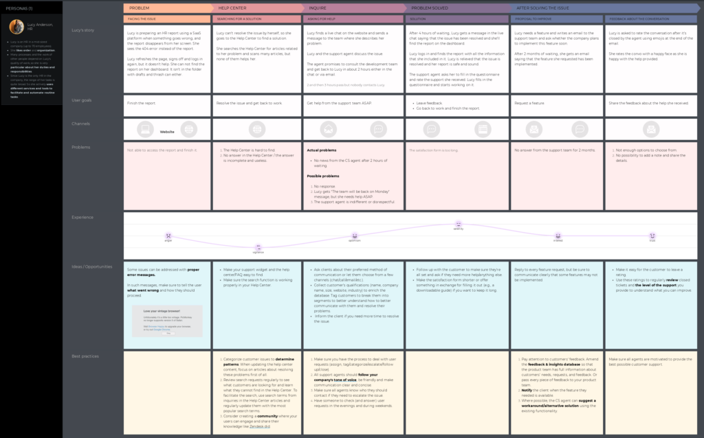 UXpressia user journey map